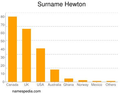 Surname Hewton