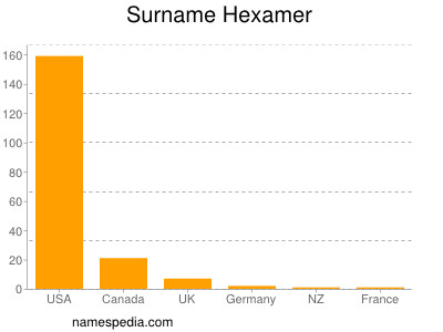 Surname Hexamer