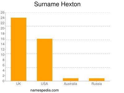 Surname Hexton