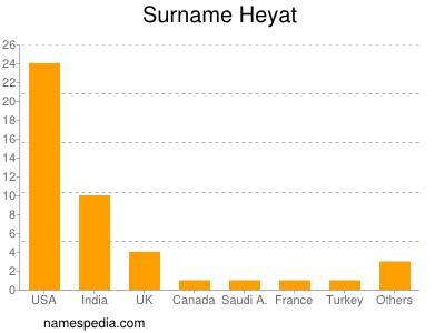 Surname Heyat
