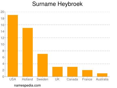 Surname Heybroek