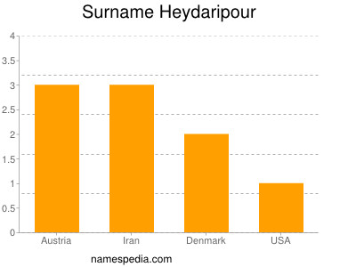 Surname Heydaripour