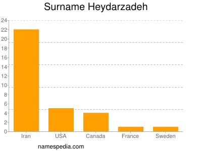 Surname Heydarzadeh