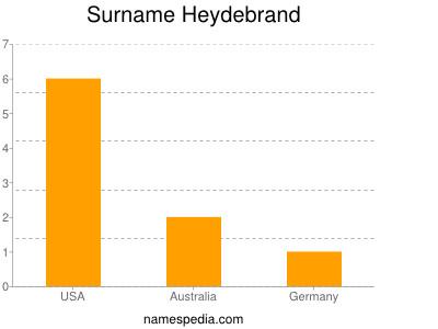 Surname Heydebrand