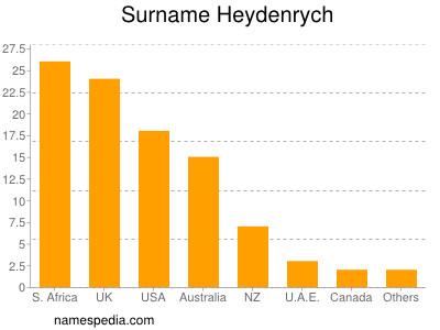 Surname Heydenrych