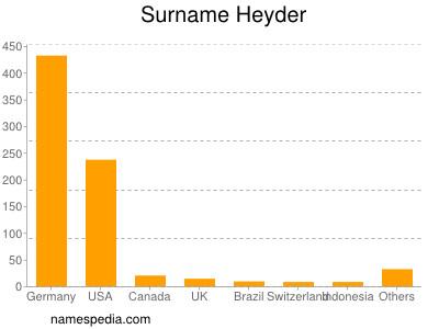 Surname Heyder