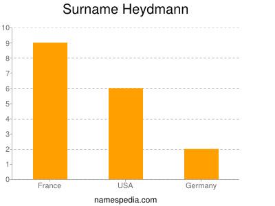 Surname Heydmann