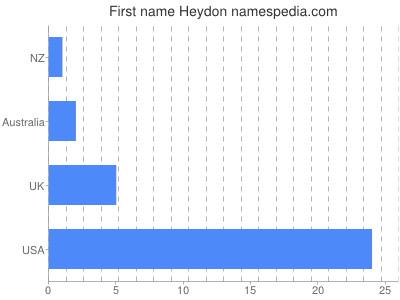 Given name Heydon