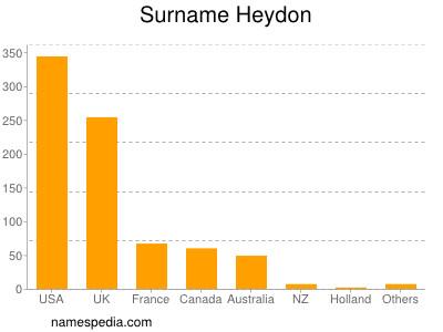 Surname Heydon