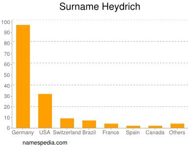 Surname Heydrich
