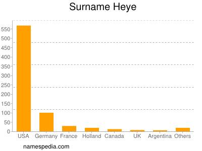 Surname Heye