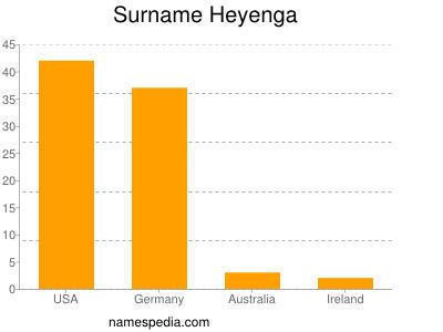 Surname Heyenga