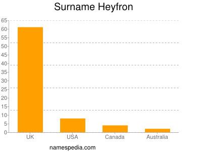 Surname Heyfron