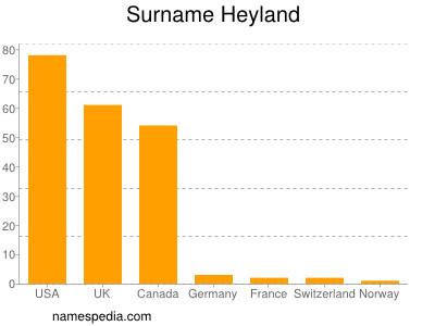 Surname Heyland