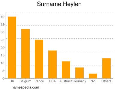 Surname Heylen