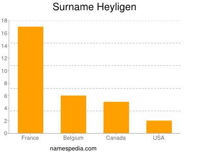 Surname Heyligen