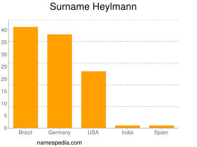 Surname Heylmann