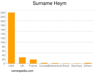 Surname Heym