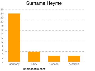 Surname Heyme