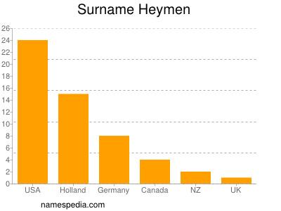 Surname Heymen