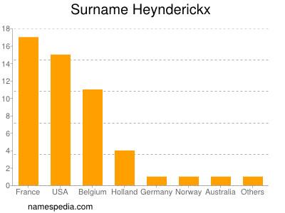 Surname Heynderickx