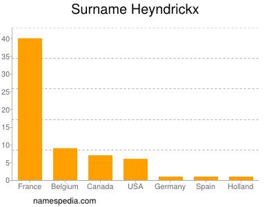 Surname Heyndrickx