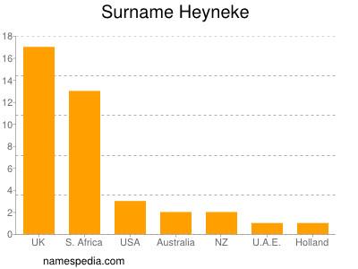 Surname Heyneke