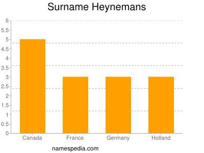 Surname Heynemans