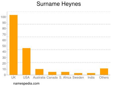 Surname Heynes