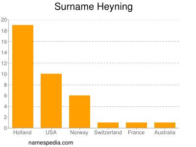 Surname Heyning