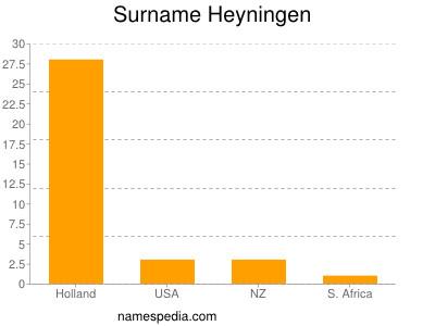 Surname Heyningen