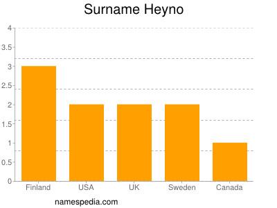 Surname Heyno