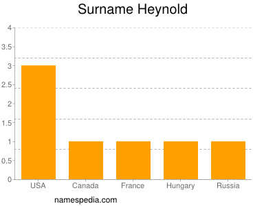 Surname Heynold