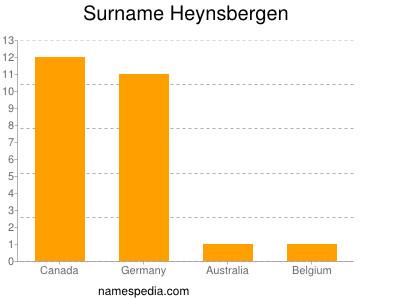 Surname Heynsbergen