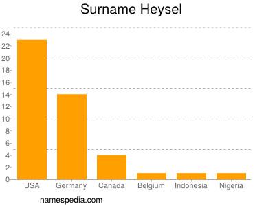 Familiennamen Heysel