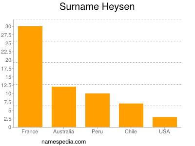 Surname Heysen