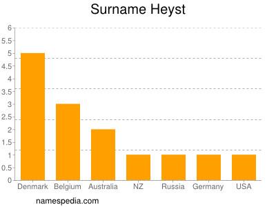 Surname Heyst