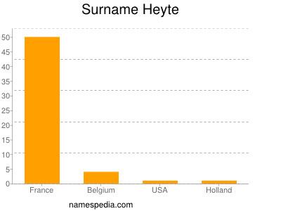 Surname Heyte