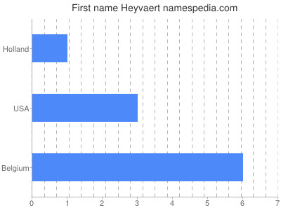 Given name Heyvaert