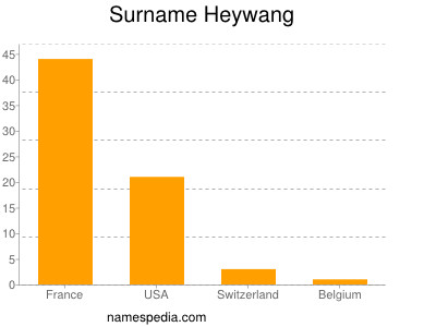 Surname Heywang