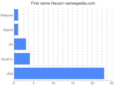 Given name Hezam