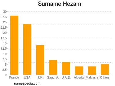Surname Hezam