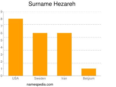 Surname Hezareh