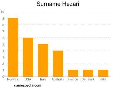 Surname Hezari