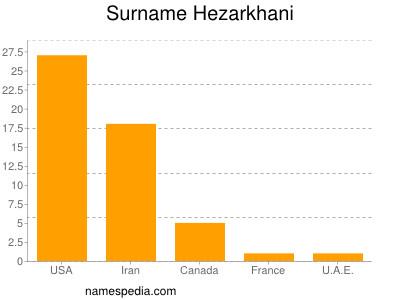 Surname Hezarkhani