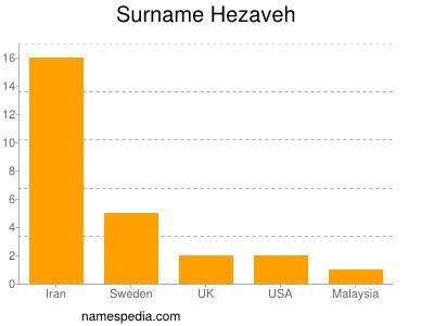 Surname Hezaveh