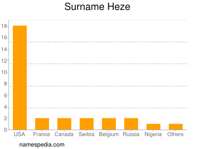 Surname Heze