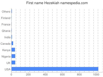 Given name Hezekiah