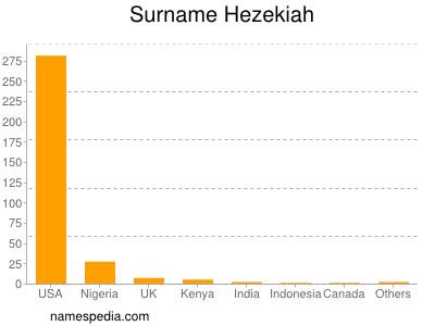 Surname Hezekiah