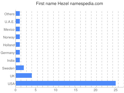 Given name Hezel